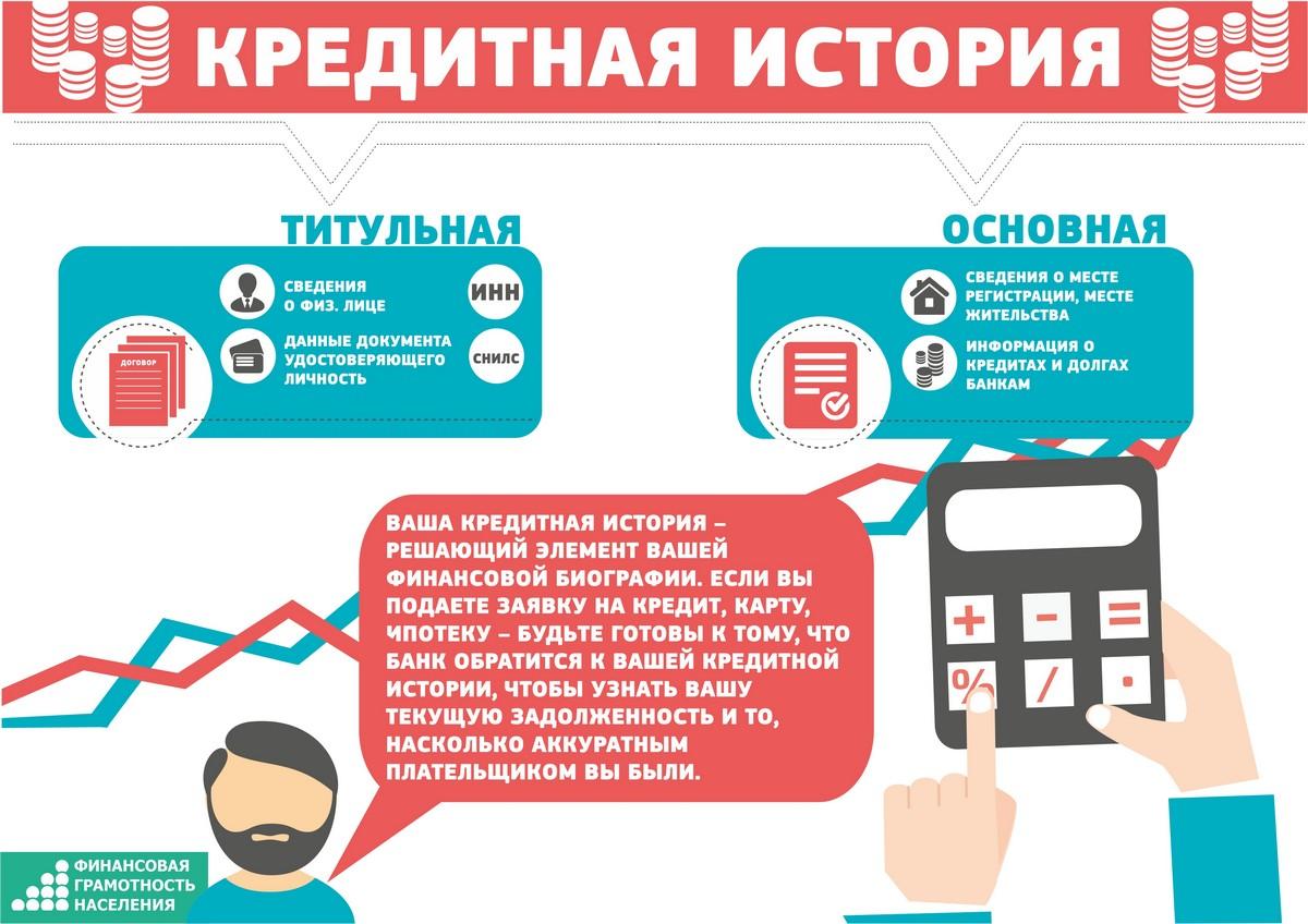 банк втб кредиты москва